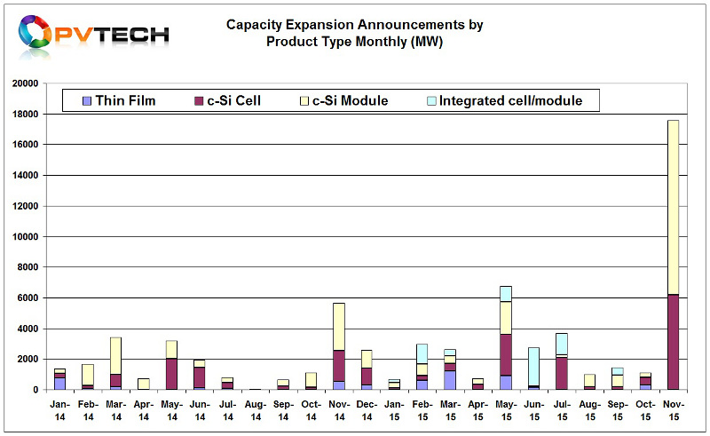 A total of 17.5GW of new capacity expansions were announced in November, across dedicated solar cell and dedicated module assembly.