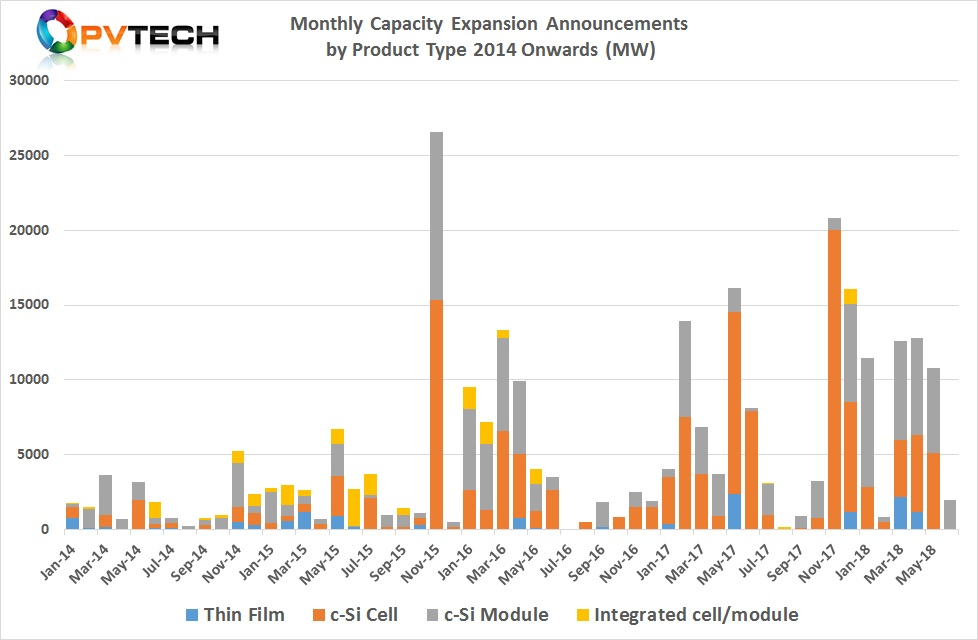 Capacity announcements in June only related to module assembly plans, which totalled 2,000MW from only three companies.