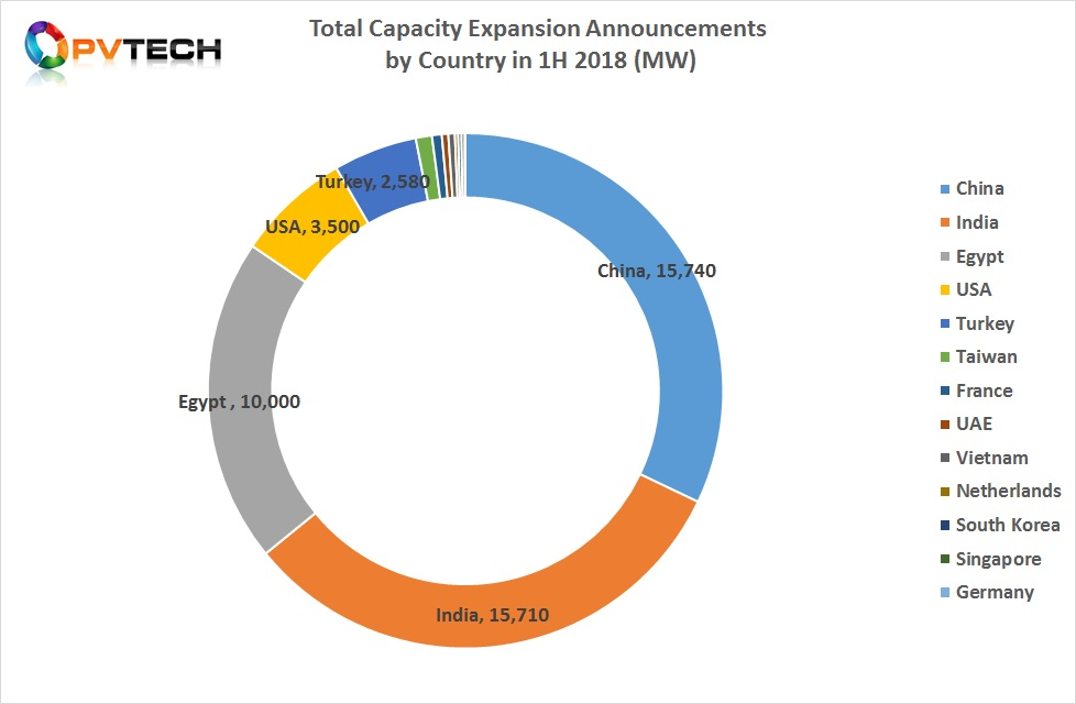 China, India and Egypt dominated new capacity expansion plans in the first half of 2018.
