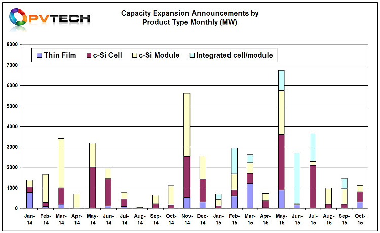 Global PV manufacturing expansion plans topped 1.1GW in October.