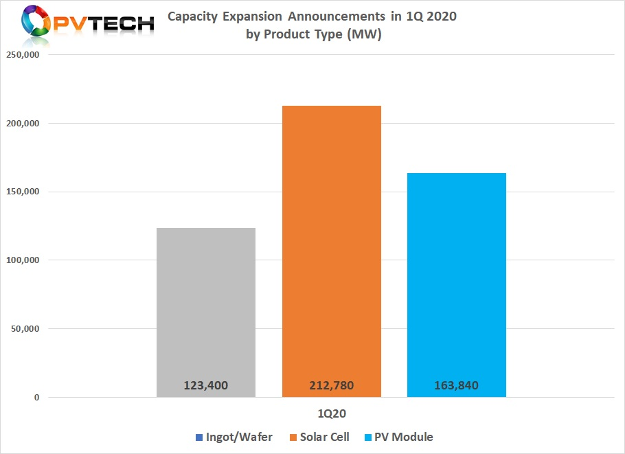 Solar cell (c-Si) capacity expansion announcements in Q1 easily topped 212GW. This is compared with PV Tech's preliminary full-year 2019 figures of total planned expansions topping 53GW.