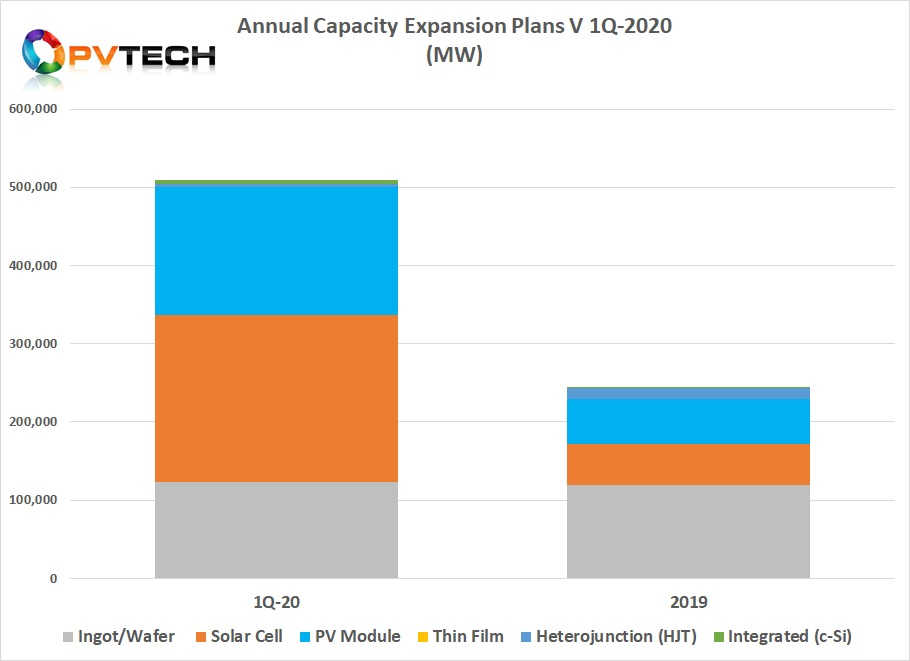 PV Tech's preliminary analysis of upstream manufacturing capacity expansion announcements in the first quarter of 2020, across ingot/wafer, solar cell and module assembly segments combined, exceeded a staggering 500GW.