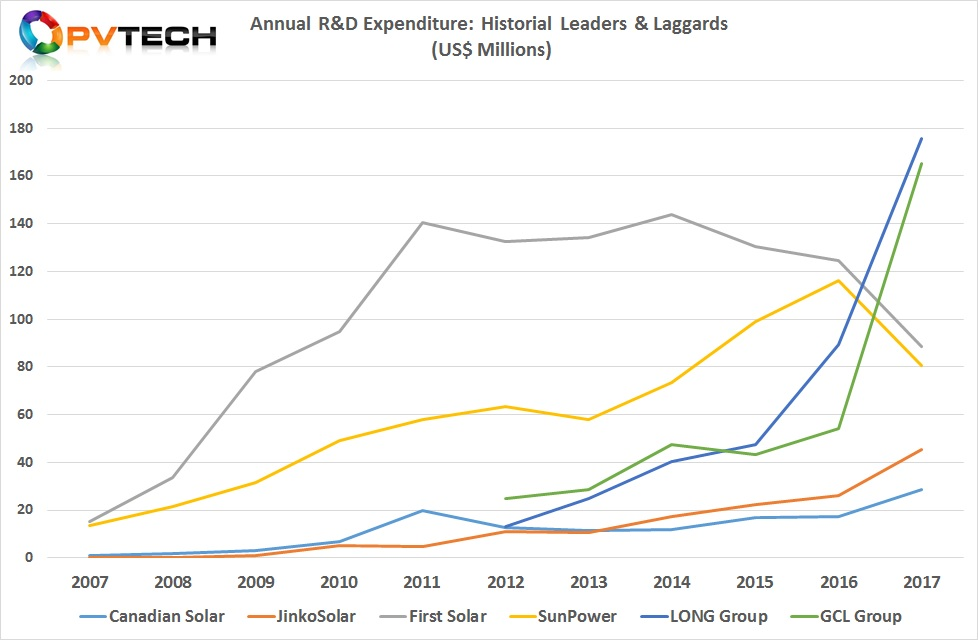 Annual R&D Expenditure: Historial Leaders & Laggards.