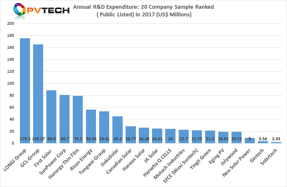 PV Tech's annual R&D spending analysis of 20 public listed PV manufacturers.