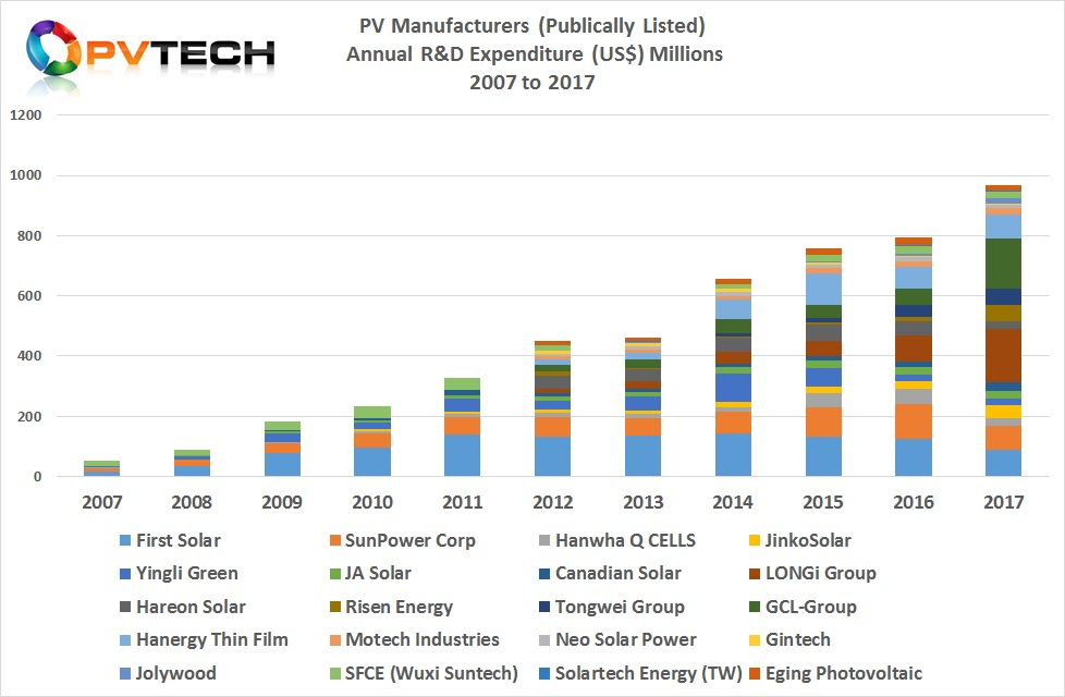 20 PV Manufacturers (Publically Listed) Annual R&D Expenditure (US$) Millions 2007 to 2016.