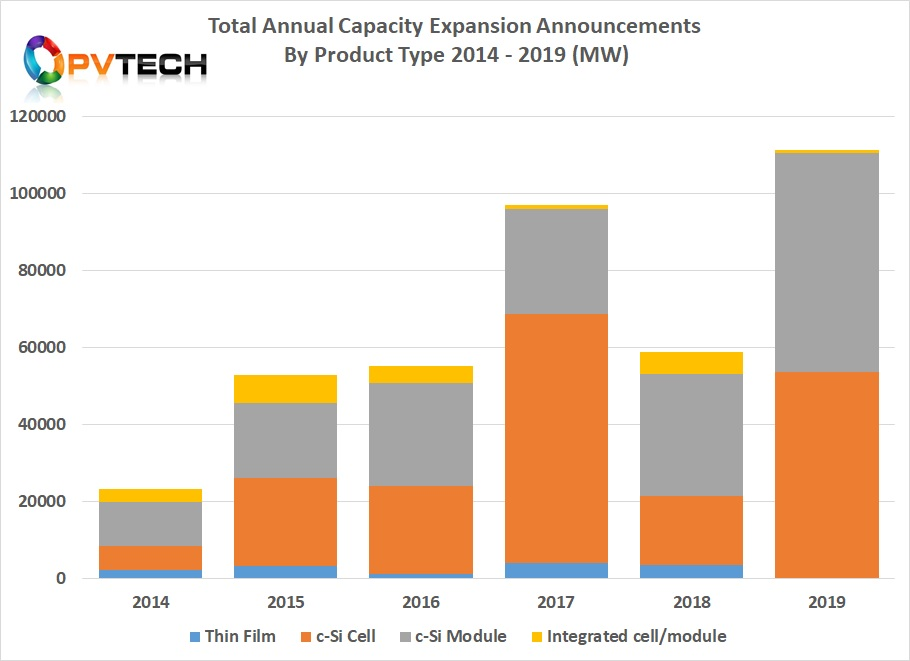 This chart only includes cell, module, thin-film and integrated plants, which also highlights a new record for capacity expanions in these segments in 2019.