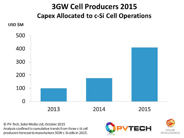 Capex, specific to the c-Si cell stage of the value-chain, from the top-3 cell producers for 2015 has increased from about US$100M in 2013 to $400M in 2015.