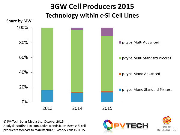 Technologies used in cell manufacturing from the top-3 cell makers today again show a strong preference for p-type multi cells.