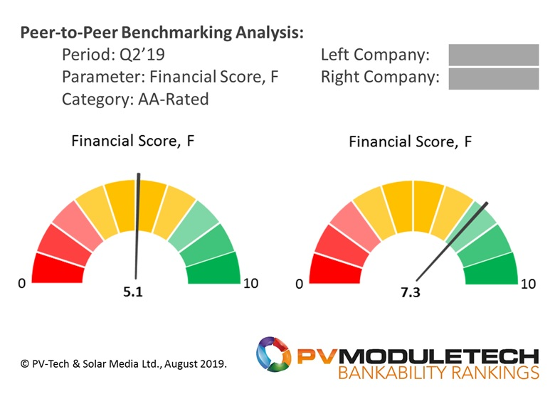 Gauge chart peer-to-peer benchmarking visual representation example; in this case, two of the AA-Rated PV module suppliers in Q2'19, comparing their financial health directly. This case shows that even two module suppliers with AA-Ratings can have very different financial health and stability.