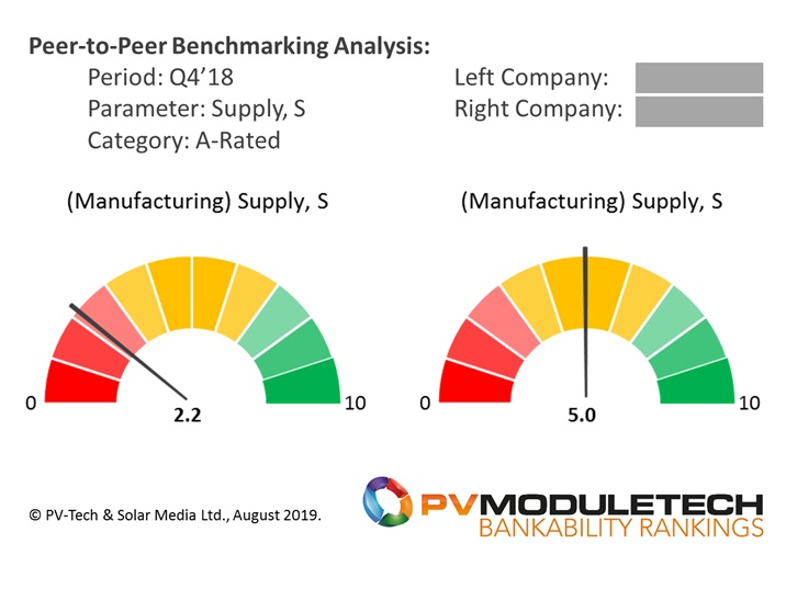 Gauge-chart benchmarking of two of the A-Rated PV module suppliers during Q4'18 (chosen as representative quarter in the past 12 months), looking at module Supply (shipment) strength levels.