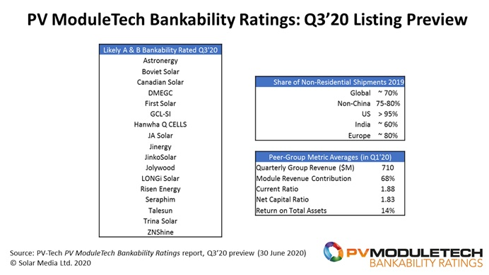 Seventeen PV module suppliers are ranked today across the AAA to B levels within the PV ModuleTech Bankability Ratings, accounting for about 70% of non-residential shipment levels in 2019.