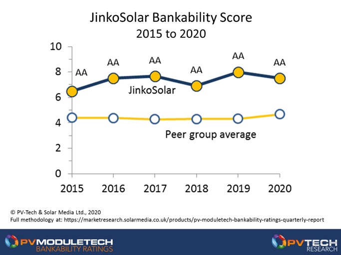 JinkoSolar has been AA-rated since 2015, with bankability scores well above the average of the leading A/B graded group of suppliers in 2020.