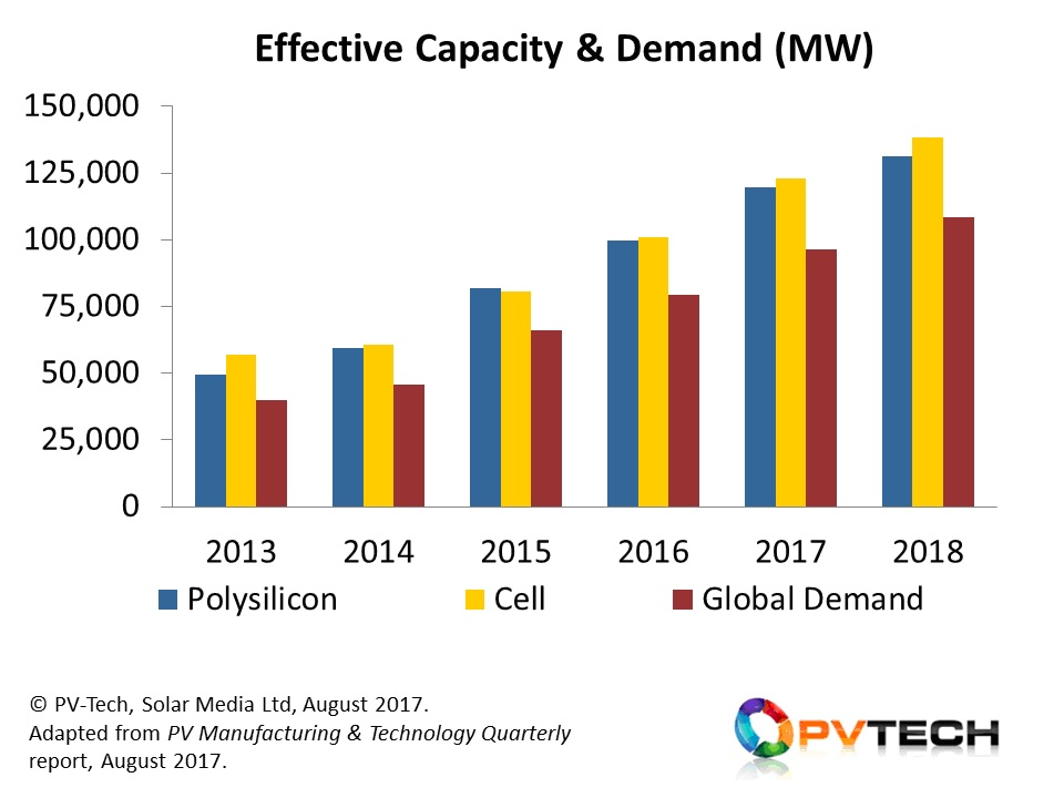 Solar PV module supply is forecast to exceed 90GW in 2017, and 100GW in 2018, owing to a complex blend of supply-driven dynamics, government/global environmental policies, trade restrictions, the need to sustain domestic manufacturing jobs, the increased economic case for solar based on site capex/ROI, and the impact of institutional investor confidence in post-subsidy markets.