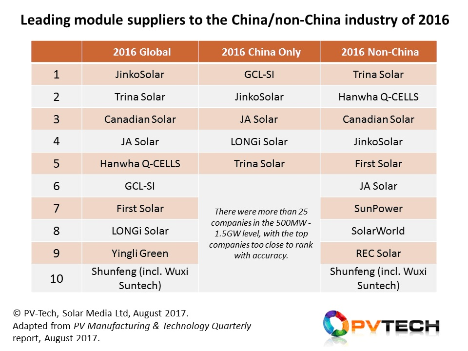 JinkoSolar was the leading module supplier by some margin in 2016, enacting a business model that appears to be closely-aligned with market needs from a 50-100GW global end market today. When removing shipments to China last year, we see the standing of other companies outside the main top-10 grouping, including SunPower, SolarWorld and REC Solar; companies whose served addressable market is 50-60% of the overall TAM today.