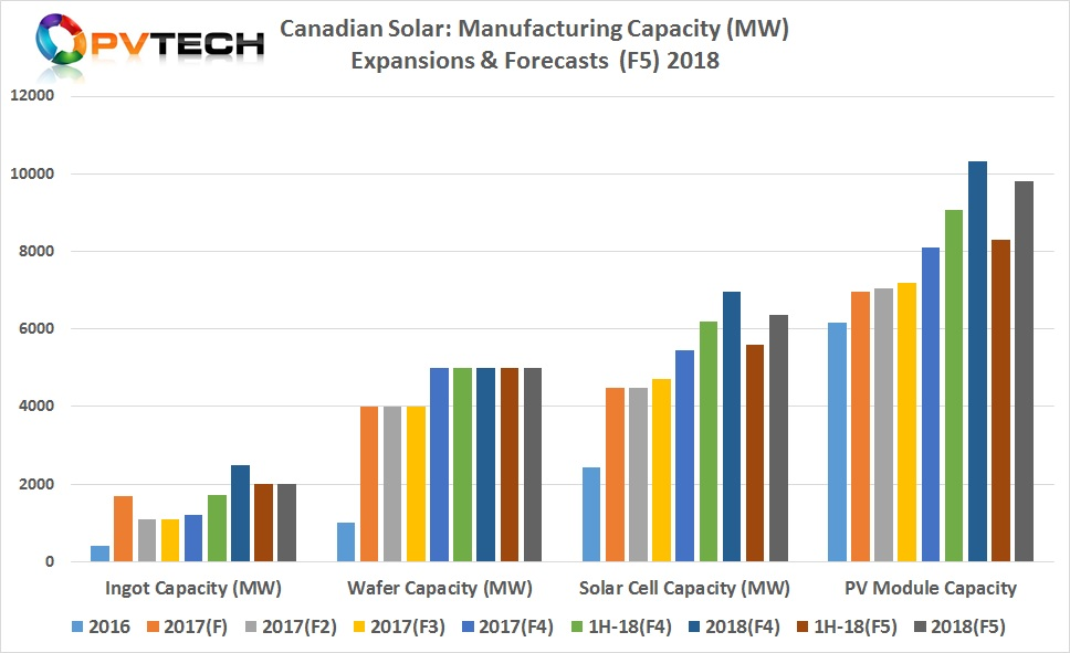Canadian Solar: Manufacturing Capacity (MW) Expansions & Forecasts  (F5) 2018