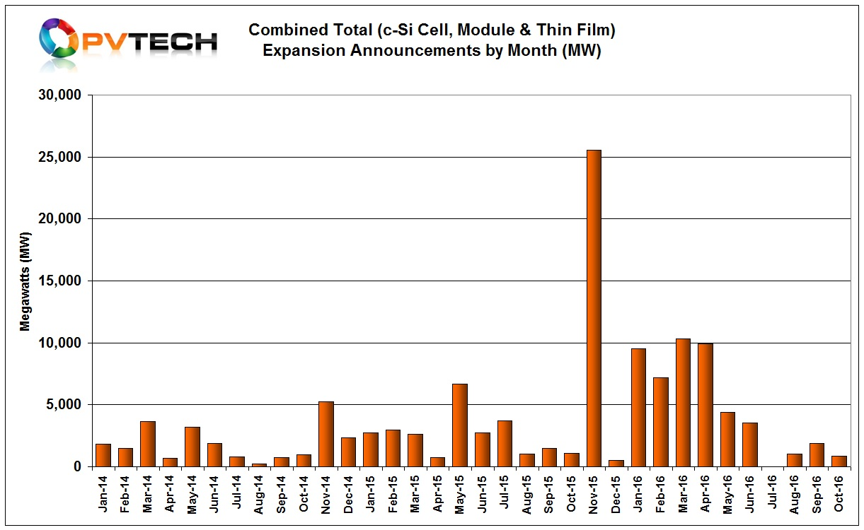 The 870MW plans only relate to solar cell expansions, indicating that no thin-film, dedicated module assembly or integrated cell/module expansions were reported in October.
