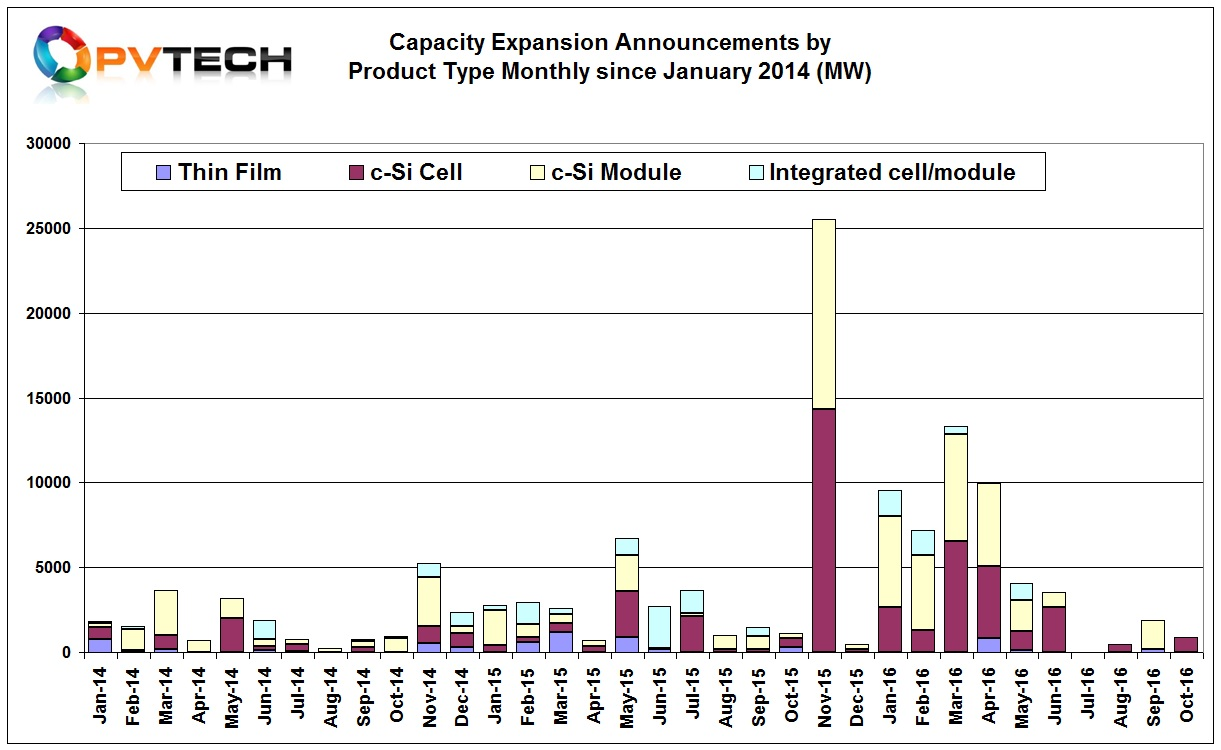 The four months of the second half of 2016 have so far generated only 3,260MW of new capacity expansion announcements, compared to almost 40GW reported for the first four months of the year.