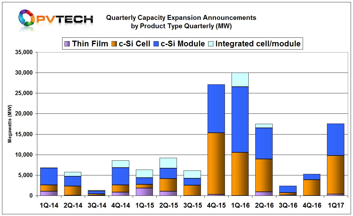 The first quarter included 370MW of thin-film announcements, 9,140MW of solar cell and 7,815MW of module assembly.