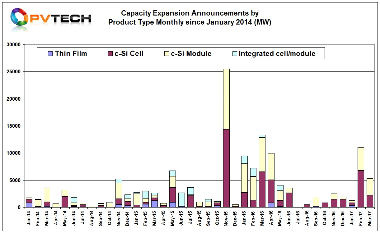The significant rebound in capacity expansion plans in February, 2017, led to a total of 11,040MW of announcements. This included 6,740MW of solar cell plans and 4,300MW of module assembly plans.