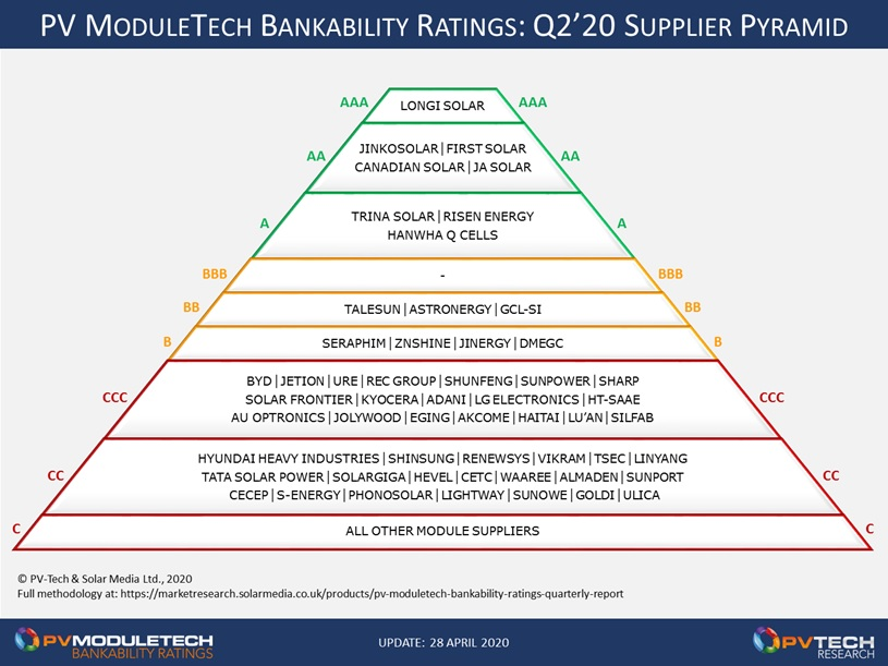 There are currently eight PV module suppliers in the A graded bands of the Bankability ratings scale, as shown in the pyramid graphic below.