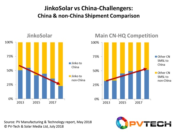 A key differentiator for JinkoSolar, compared specifically to its leading multi-GW competitors with Chinese-run operations, has been the shift away from the China market since 2014, at a time others were reliant on it to feed supply channels.