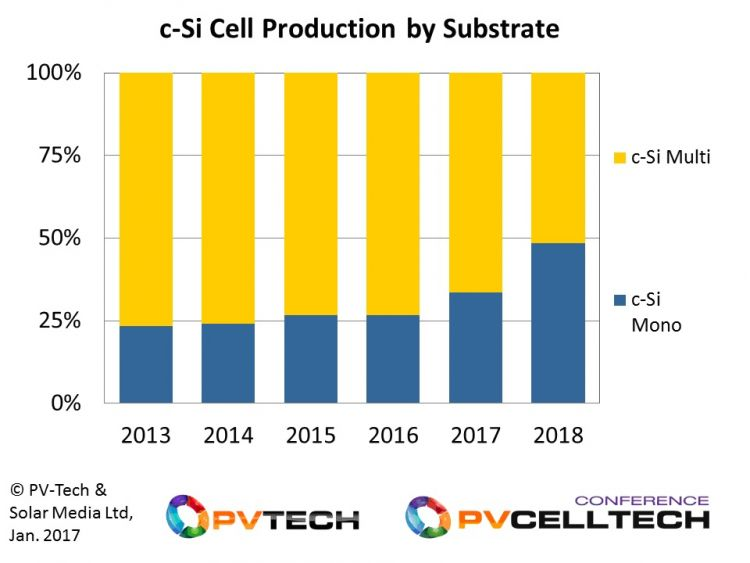 Including all n-type and p-type mono cell production, c-Si mono cell production and final module supply levels to end-markets, will approach multi c-Si volumes during 2018, before becoming the dominant technology used by the solar industry in 2019.