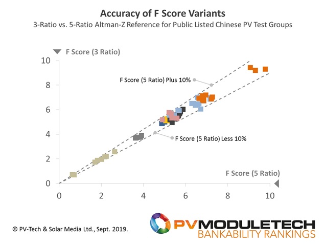Accuracy of reduced-input variable approach (3 Ratio) for a range of public-listed PV module suppliers' financial health scores (F, 0 to 10), compared to using the full 5-Ratio equivalent derived from a standard Altman Z model approach. The dashed lines illustrate +/-10% accuracy bounds.