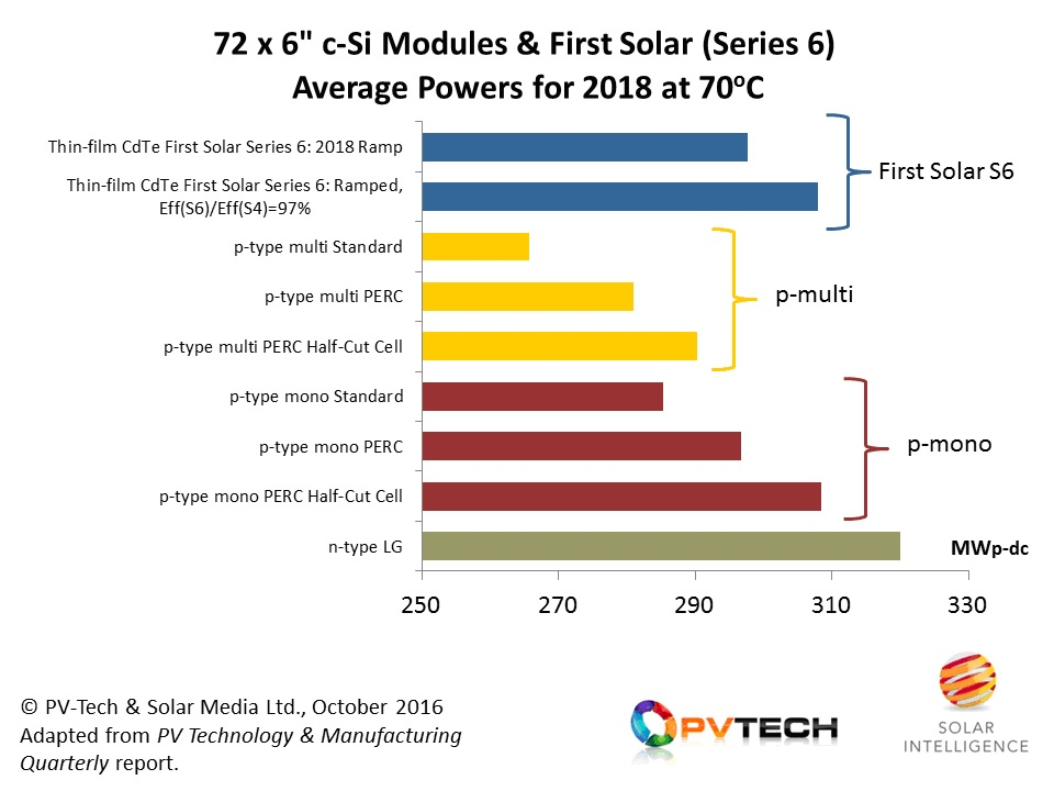 72-cell mono PERC modules are expected to see increased adoption in utility-scale deployment in 2018, creating the benchmark for First Solar's Series 6 plans.