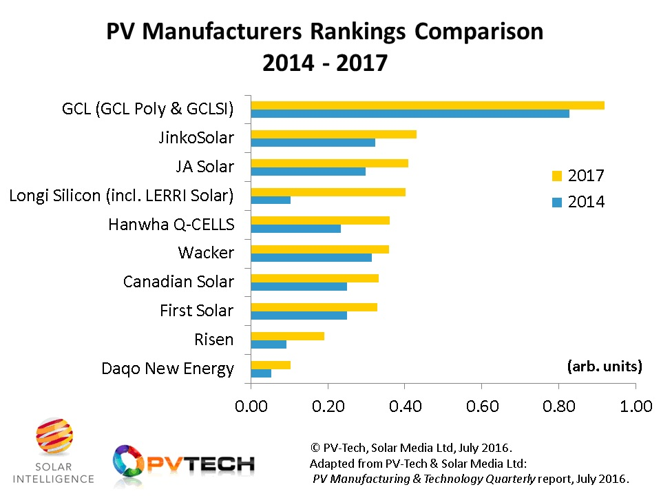 The top-10 companies that have made the strongest moves in the past few years in PV manufacturing cover a wide range of activities from pure-play polysilicon suppliers (Wacker) to the dominant thin-film company in the industry today (First Solar).