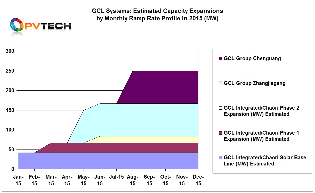 Chart 1. GCL Systems: Estimated Capacity Expansions by Monthly Ramp Rate Profile in 2015 (MW)