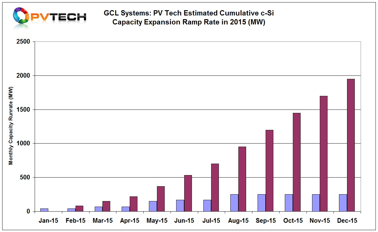 Chart 2. GCL Systems: PV Tech Estimated Cumulative c-Si Capacity Expansion Ramp Rate in 2015 (MW)
