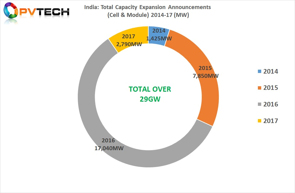 India: Total Capacity Expansion Announcements (Cell & Module) 2014-17 (MW)
