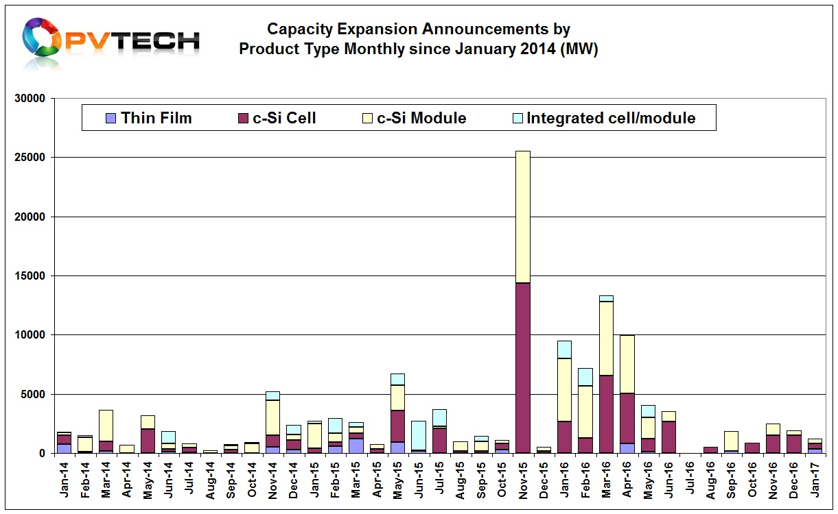 PV Tech's preliminary analysis of January, 2017 capacity expansion plans indicates a total combined figure of 1,235MW was announced, down from 1,900MW in December, 2016 and up from 500MW in December, 2015.