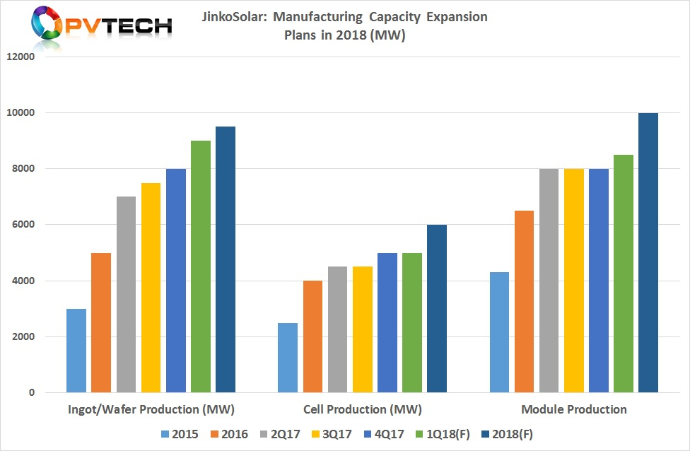 JinkoSolar: Manufacturing Capacity Expansion Plans in 2018 (MW)