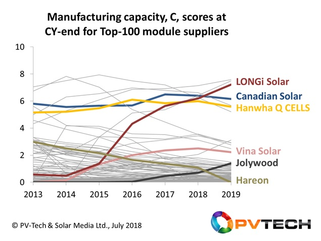 Module capacity (C) scores (between 0 and 10) for PV companies, over the period 2013 to 2019, with some key trends highlighted for a sample grouping.