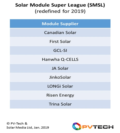 The SMSL has been relabelled Solar Module Super League, reflecting the nine major module suppliers serving the PV industry, with each company forecast to ship more than 5GW during 2019. (The table is in alphabetical order only)