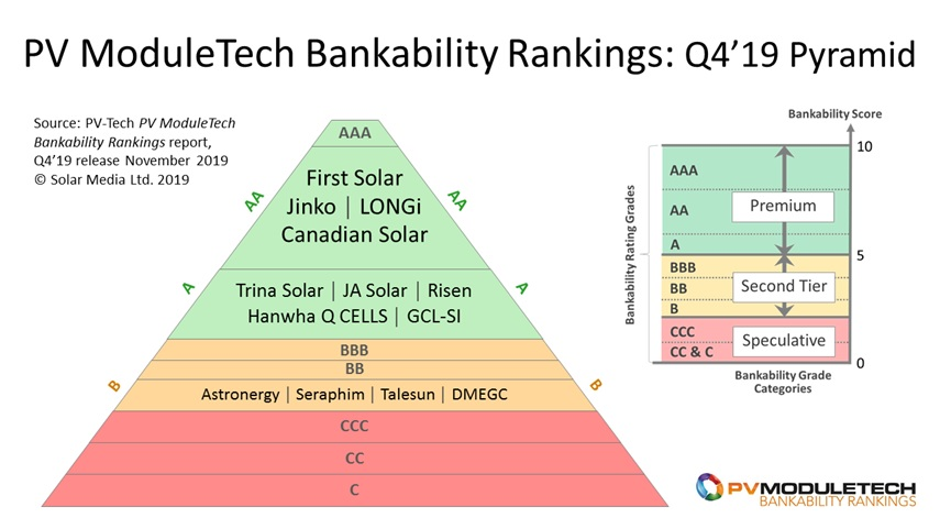 The Q4'19 release of the PV ModuleTech Bankability Rankings report clearly shows four PV module suppliers operating with operating characteristics that are differentiated from almost all other companies serving the PV industry today.