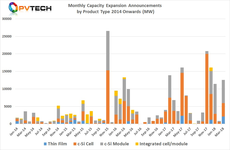 Monthly Capacity Expansion Announcements by Product Type 2014 Onwards (MW)