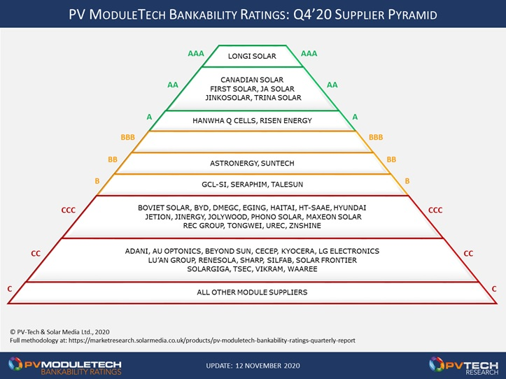 Just 13 module suppliers are now rated in the A and B grades within the Q4 2020 PV ModuleTech Bankability Ratings release, reflecting a smaller grouping now competing for the large utility-scale projects globally.