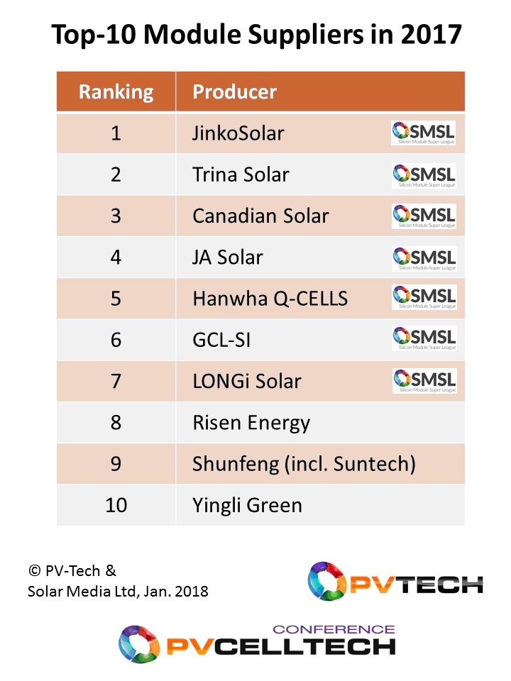 The top 10 module suppliers shipped 57GW in 2017, with the seven SMSL players occupying the leading positions. Nine of the companies are Chinese-based operations.
