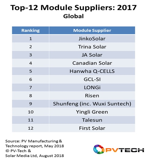 The top-12 module suppliers supplied almost two-thirds of all market-supply during 2017, with each company having slightly different tactics in terms of module technologies and geographies covered.