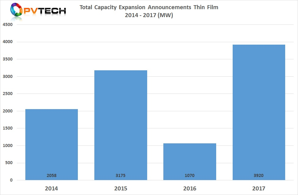 According to PV Tech's recent analysis of capacity expansion announcements in 2017, a total of almost 4GW of new thin-film production plans were revealed, up from just over 1GW in 2016.