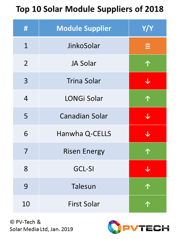 JinkoSolar retained its status as leading module supplier during 2018, with strong market-share gains seen by JA Solar, LONGi Solar and Risen Energy.