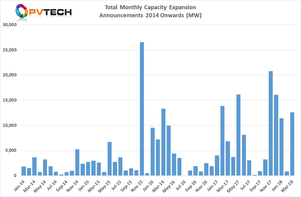 Total Monthly Capacity Expansion Announcements 2014 Onwards (MW)