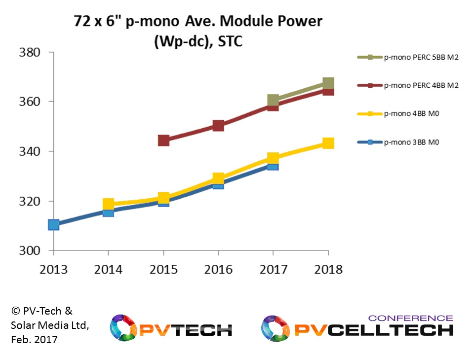 72-cell p-type mono modules are less common in the market today, compared to the industry-standard 72-cell p-type multi that dominate the utility scale markets in some of the leading end-markets, but may see greater adoption going into 2017.
