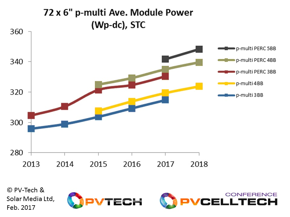 During 2016, much of the utility segment was supplied by 72-cell p-multi modules with average power ratings of approximately 310W.