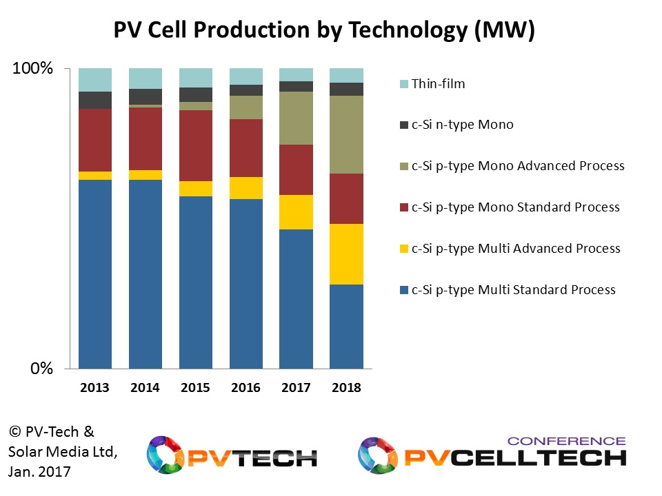 p-type multi has been the dominant technology used by the solar industry in the past, but is forecast to see strong competition from p-type mono in the next two years.