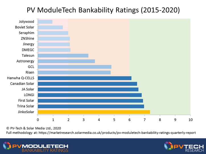 During the five-year period from 2015 to 2020, JinkoSolar emerges as the clear leader in terms of bankability rating for module supply to large-scale solar sites globally.