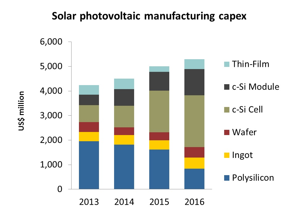 Solar manufacturing capex across the value-chain between 2013 and 2016: Source: Solar Media Ltd. PV Manufacturing & Technology Quarterly report.