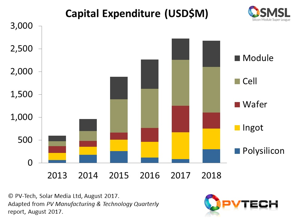 The SMSL has increased upstream manufacturing capex allocations from just over USD$500 million in 2013 to well in excess of USD$2.5 billion for both 2017 and 2018, based on estimates by PV-Tech's in-house market research team.